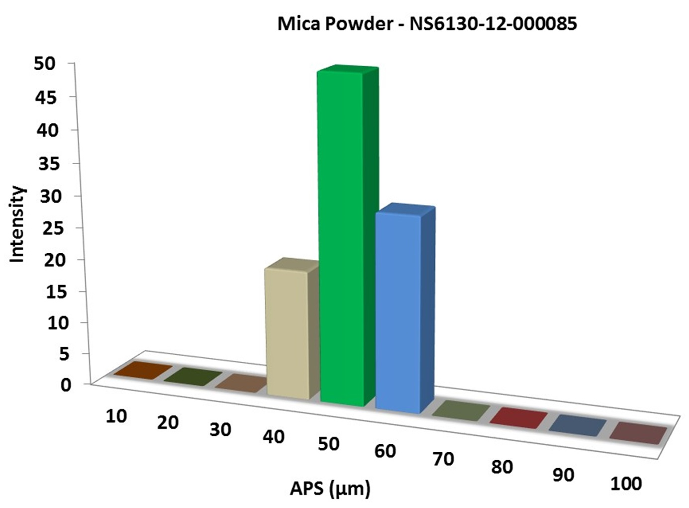 Particles Size Analysis - Mica Powder