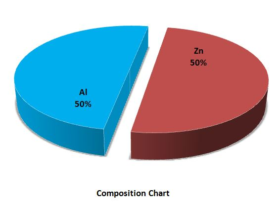 Composition Chart - Aluminium Zinc Alloy Powder