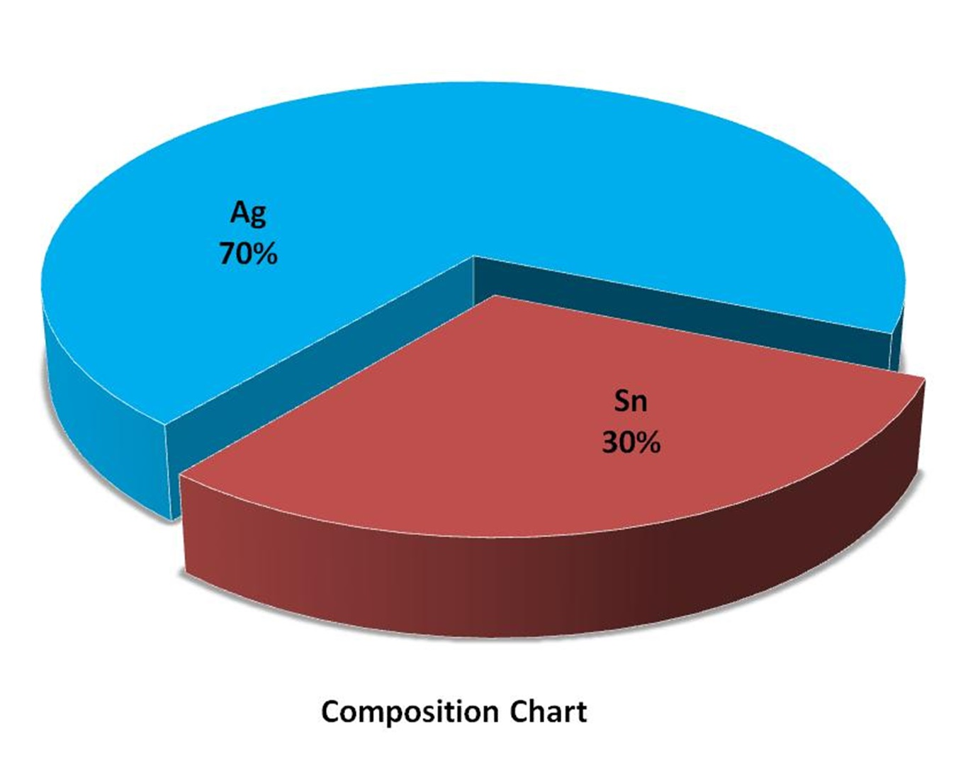 Composition Chart - Silver Tin Alloy Powder