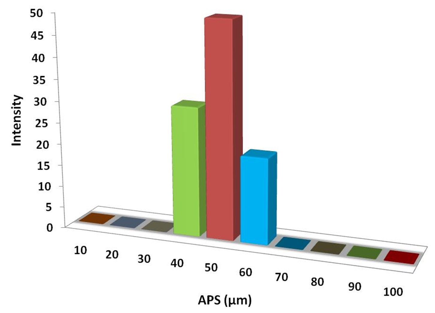 Particles Size Analysis - Pd/C Powder