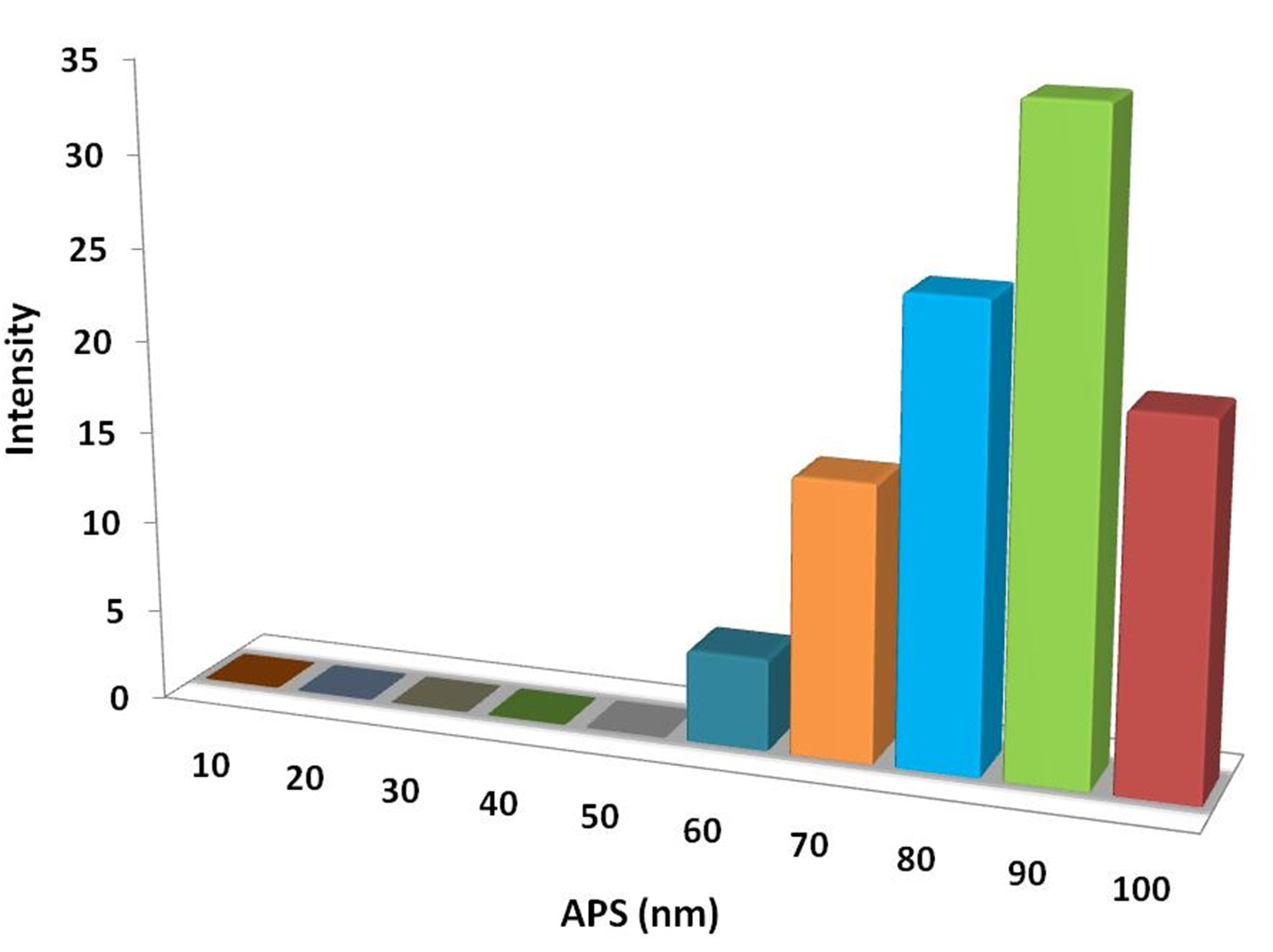 Particles Size Analysis - Y3Al5O12 Nanoparticles