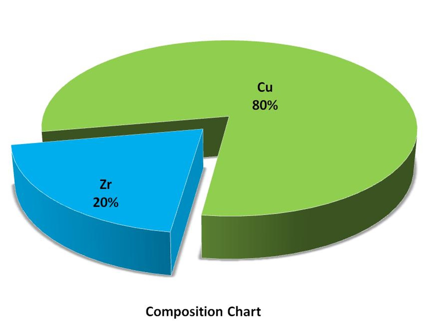 Composition Chart - Copper Zirconium Alloy