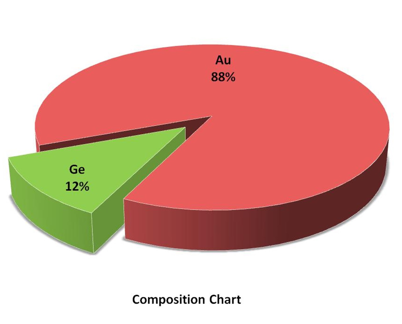 Composition Chart - Gold Germanium Alloy