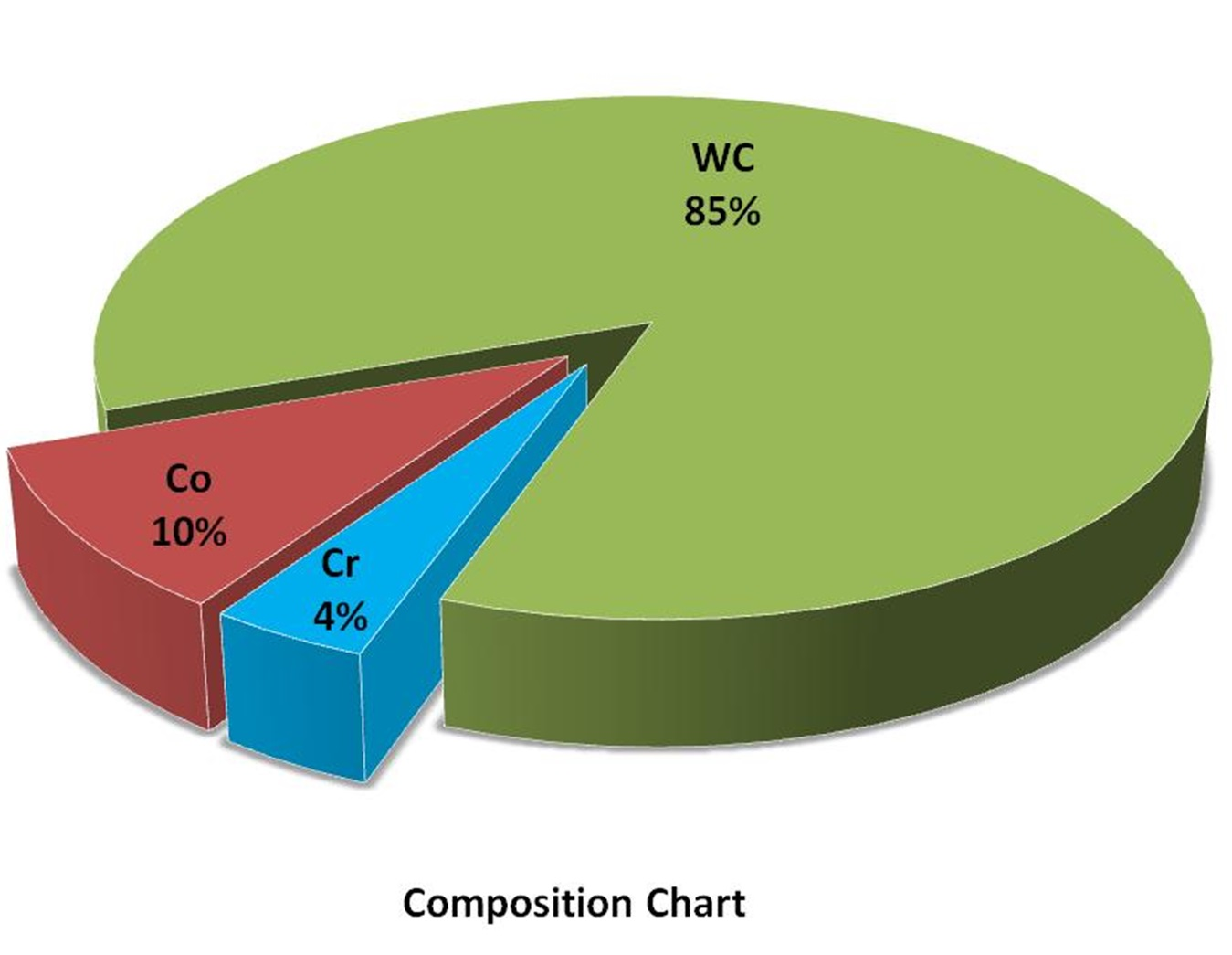 Composition Chart - WC/Co/Cr Alloy