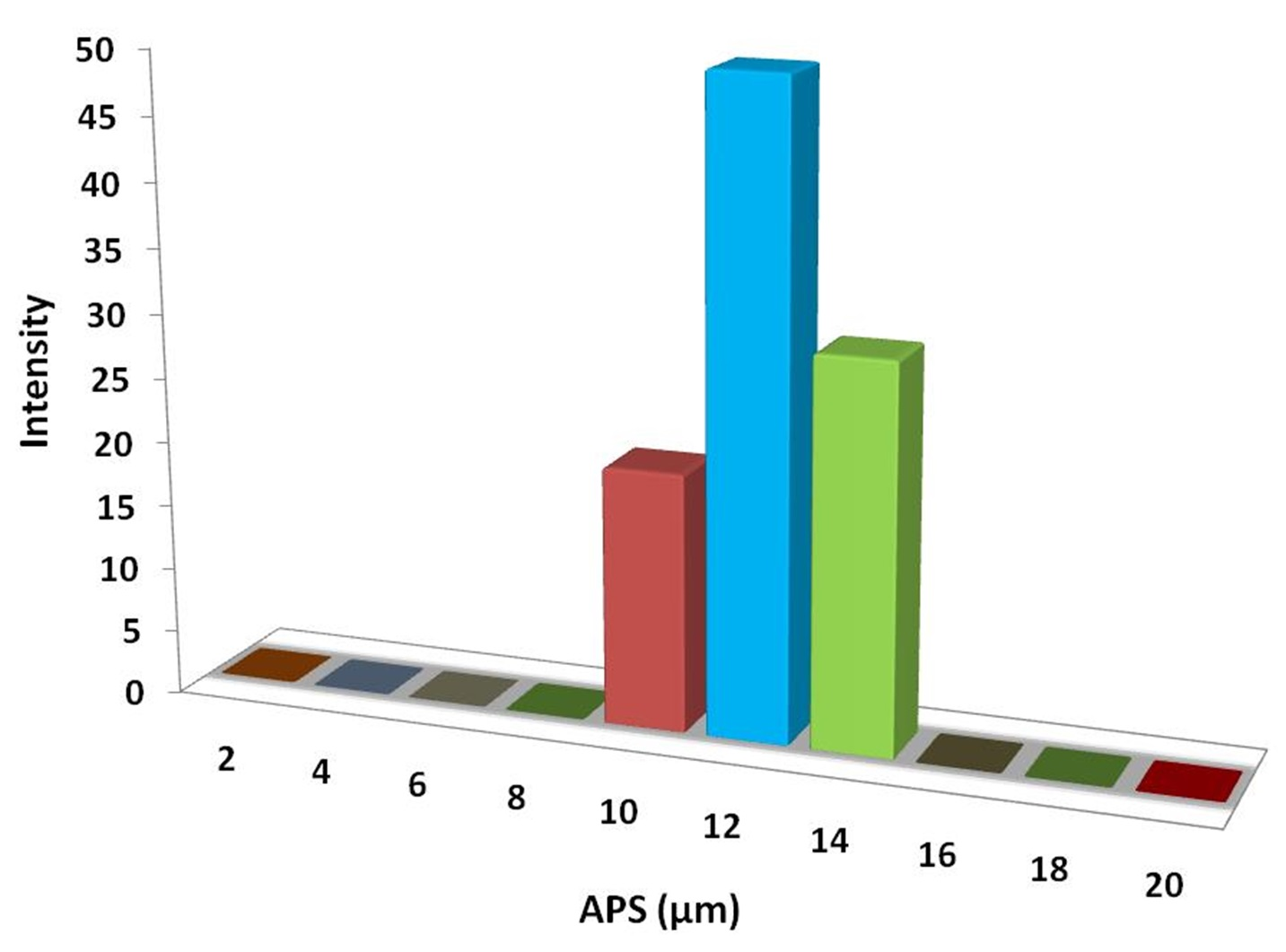 Particles Size Analysis - Mn Doped ZnS Powder