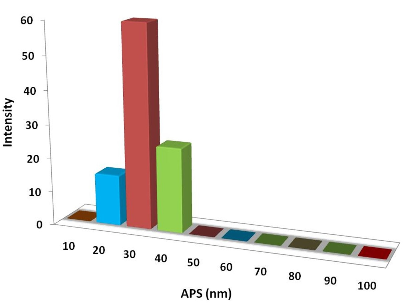 Particles Size Analysis - AlO3Y Powder