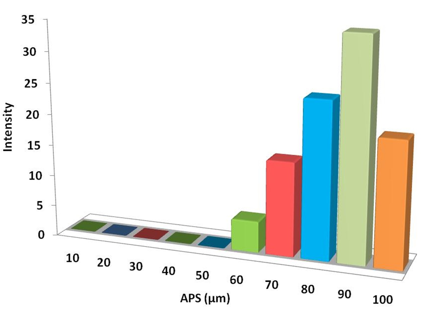 Particles Size Analysis - Steel Powder