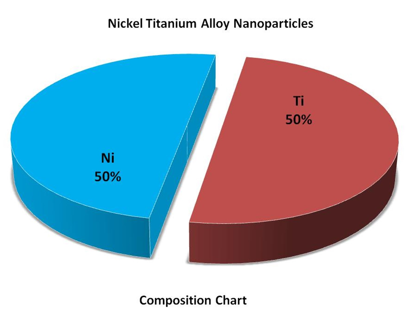 Nickel Titanium Alloy Nanoparticles