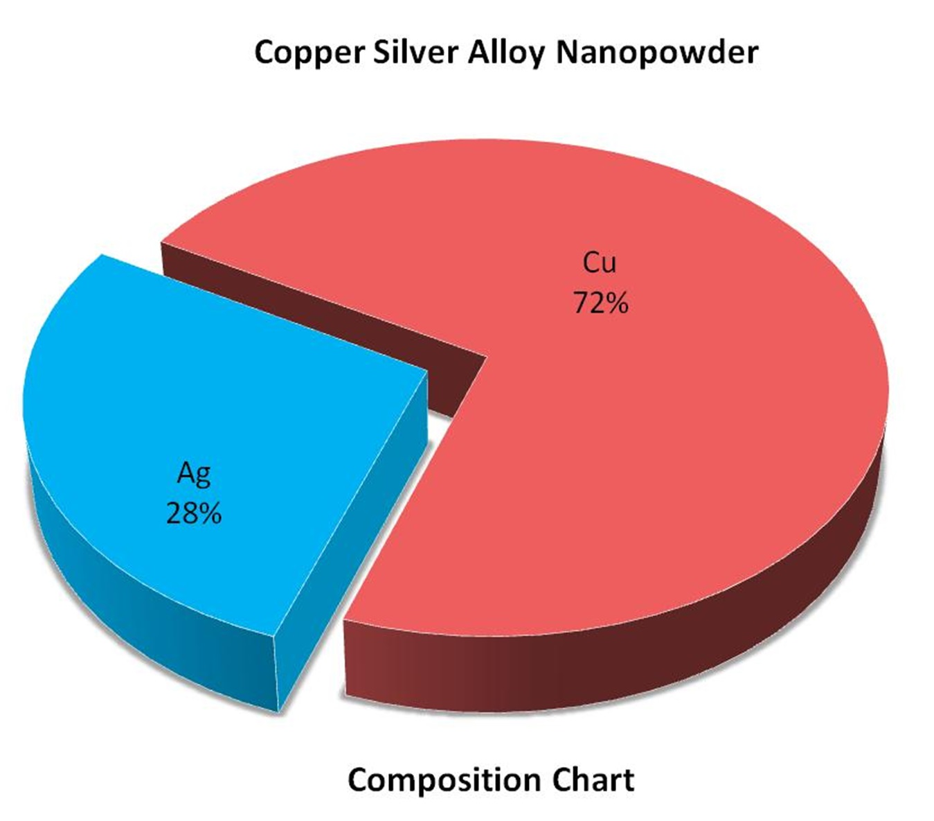 Composition Chart - Ag:Cu Alloy Nanopowder
