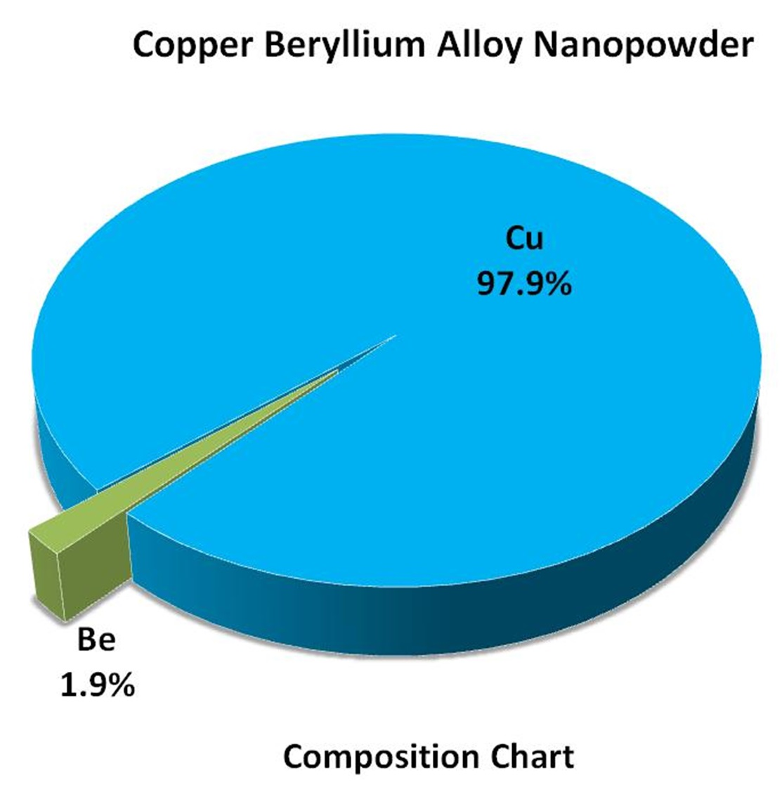 Composition Chart - CuBe Alloy Nanoparticles
