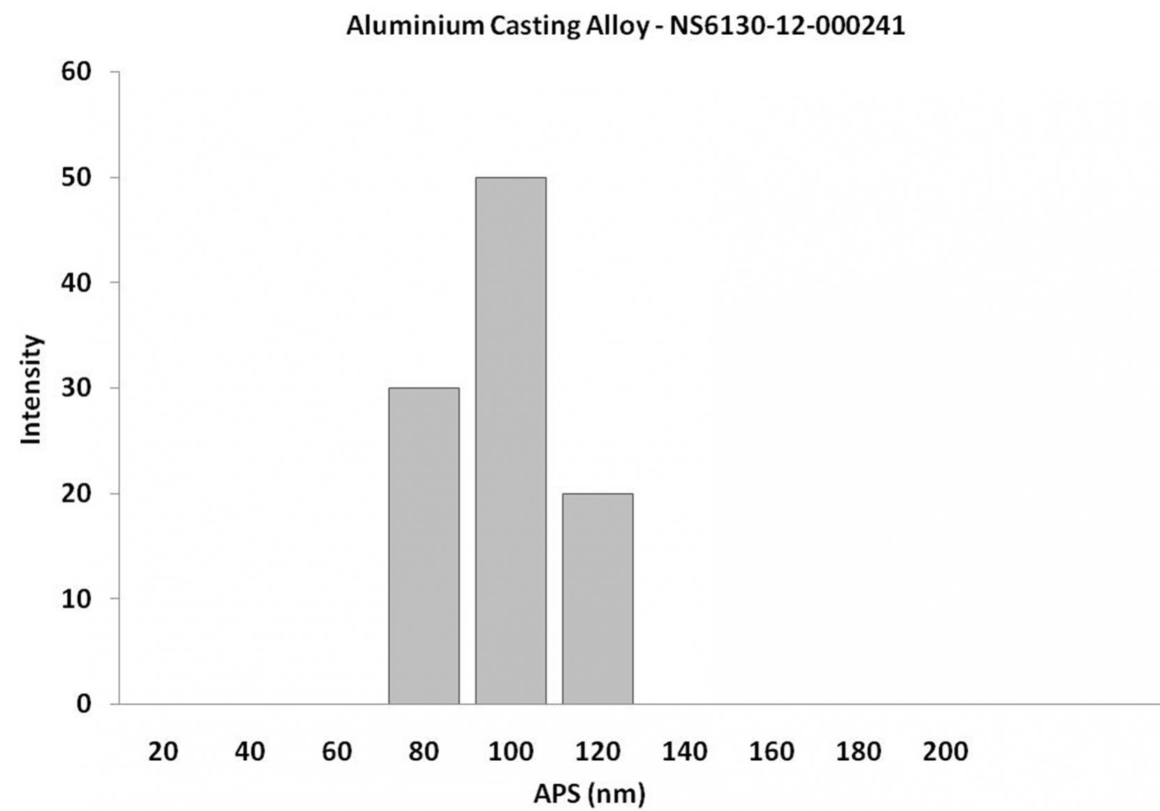 Particles Size Analysis - Aluminium Casting Alloy