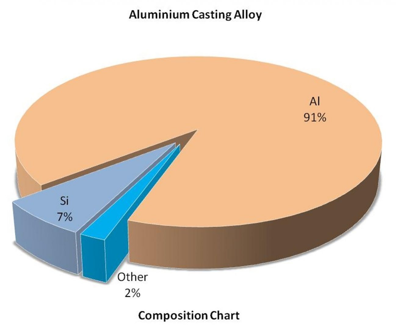 Composition Chart - Al Casting Alloy