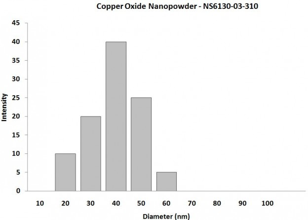 Particles Size Analysis - CuO Nanopowder