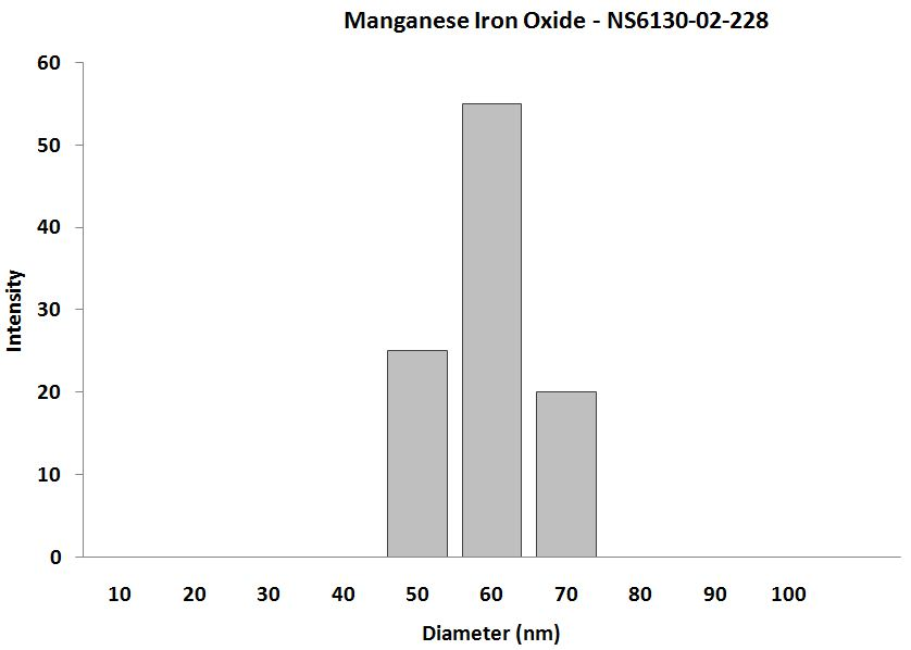 Manganese Iron Oxide – Size Analysis