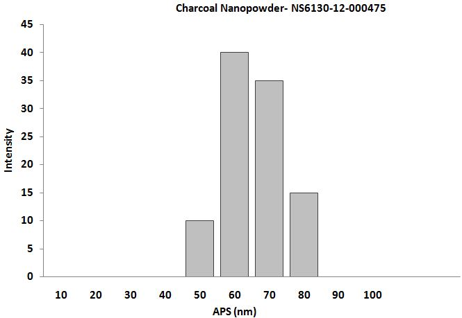 Particles Size Analysis - Activated Carbon Nanopowder