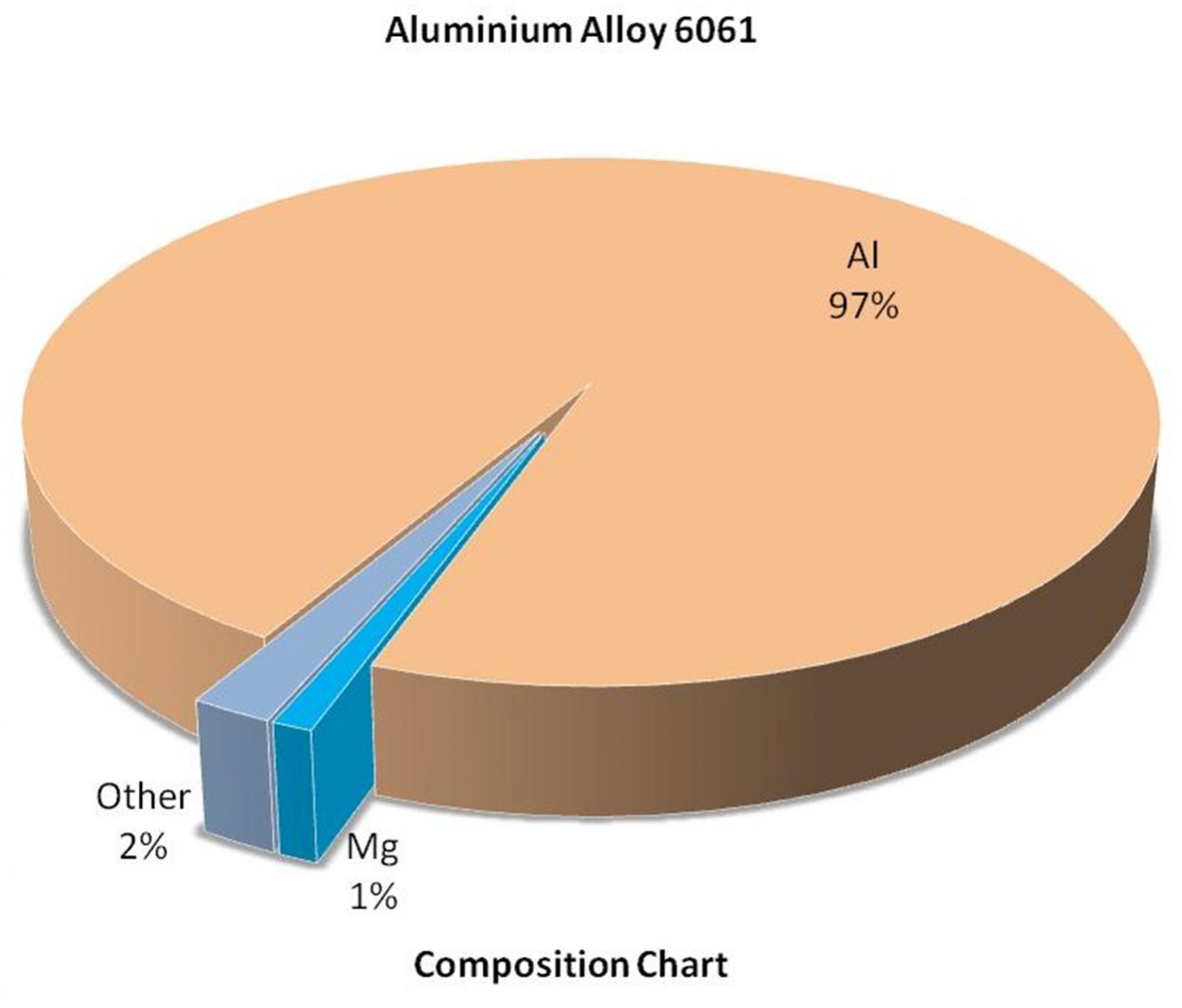Composition Chart - Al Alloy 6061