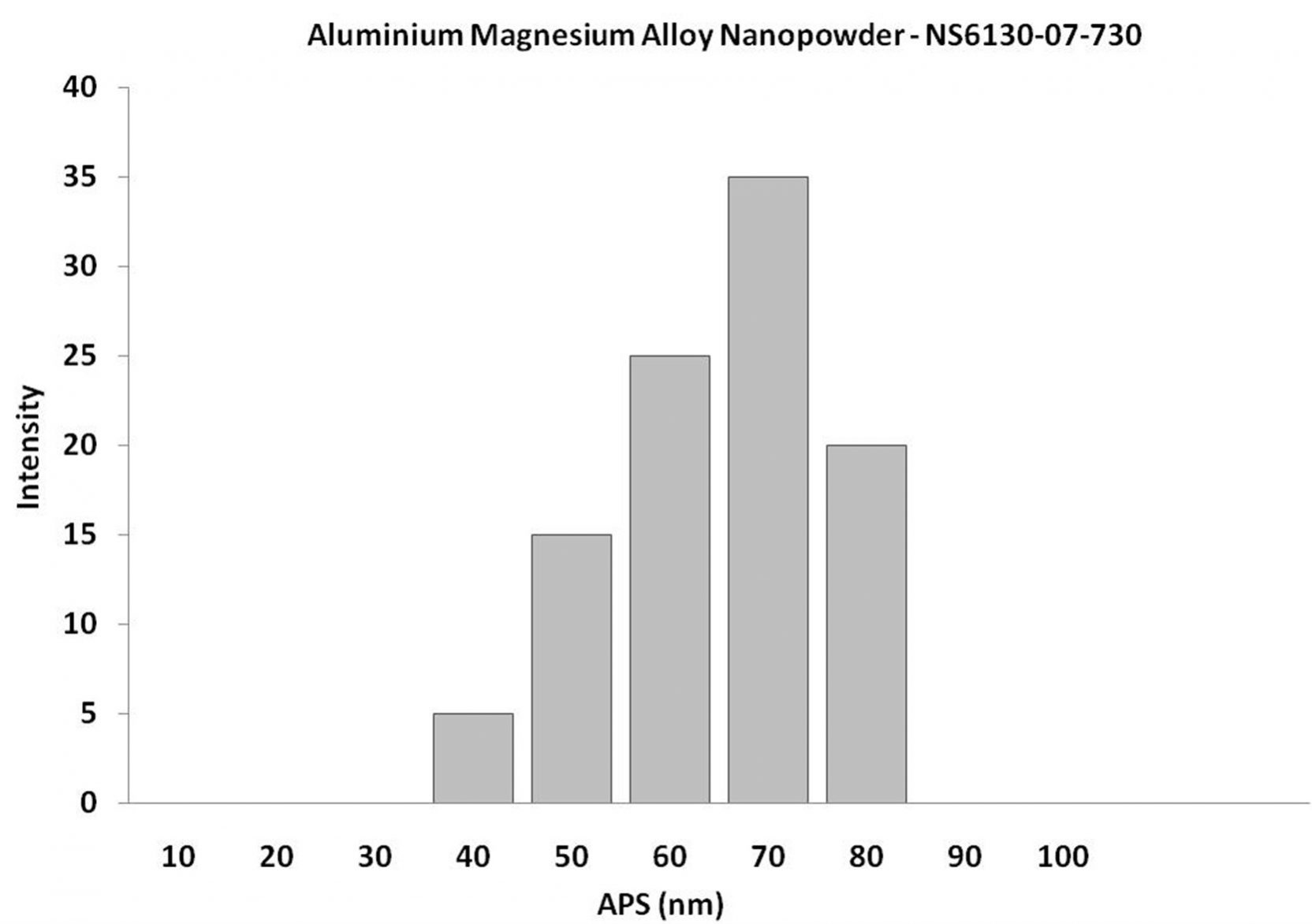 Particles Size Analysis -  Aluminium Magnesium Alloy Nanopowder