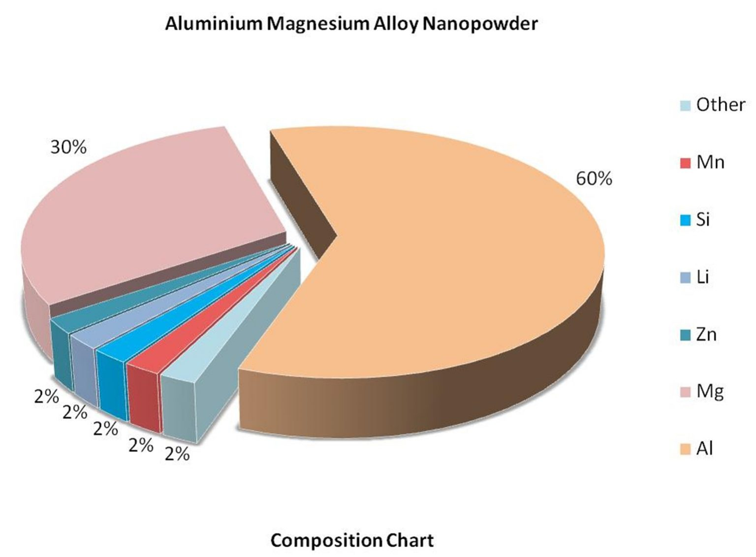 Composition Chart - Al:Mg Alloy Nanoparticles