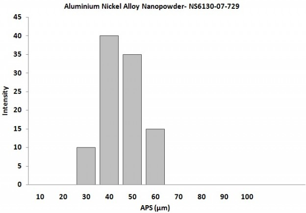 Particles Size Analysis - Aluminium Nickel Alloy Powder
