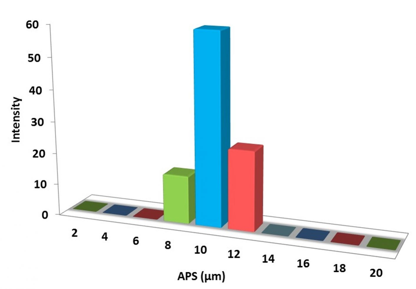 Particles Size Analysis – Al Powder SiO2 Coated