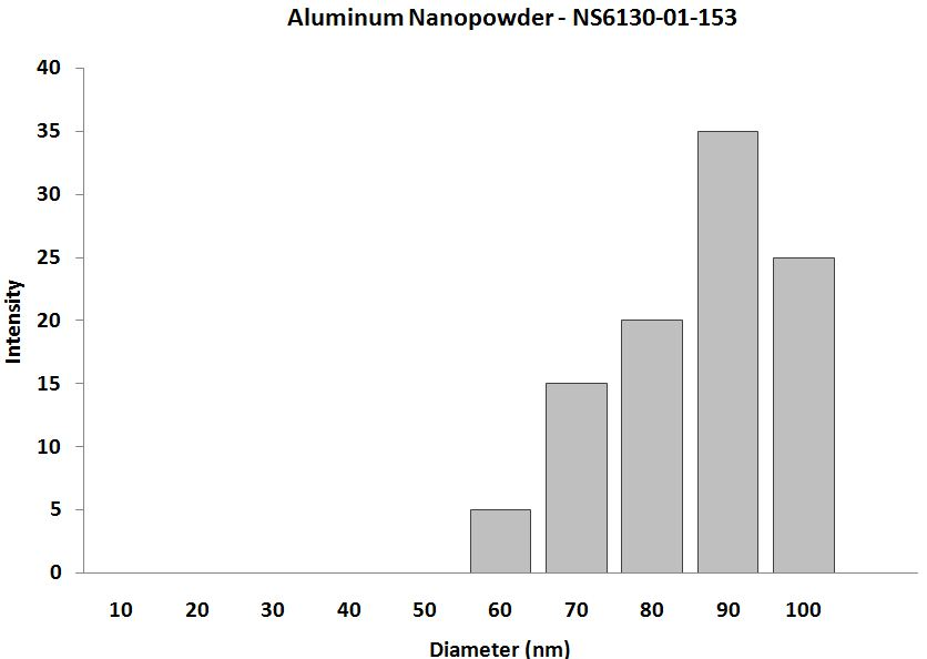 Particles Size Analysis - Al Nanopowder SiO2 Coated