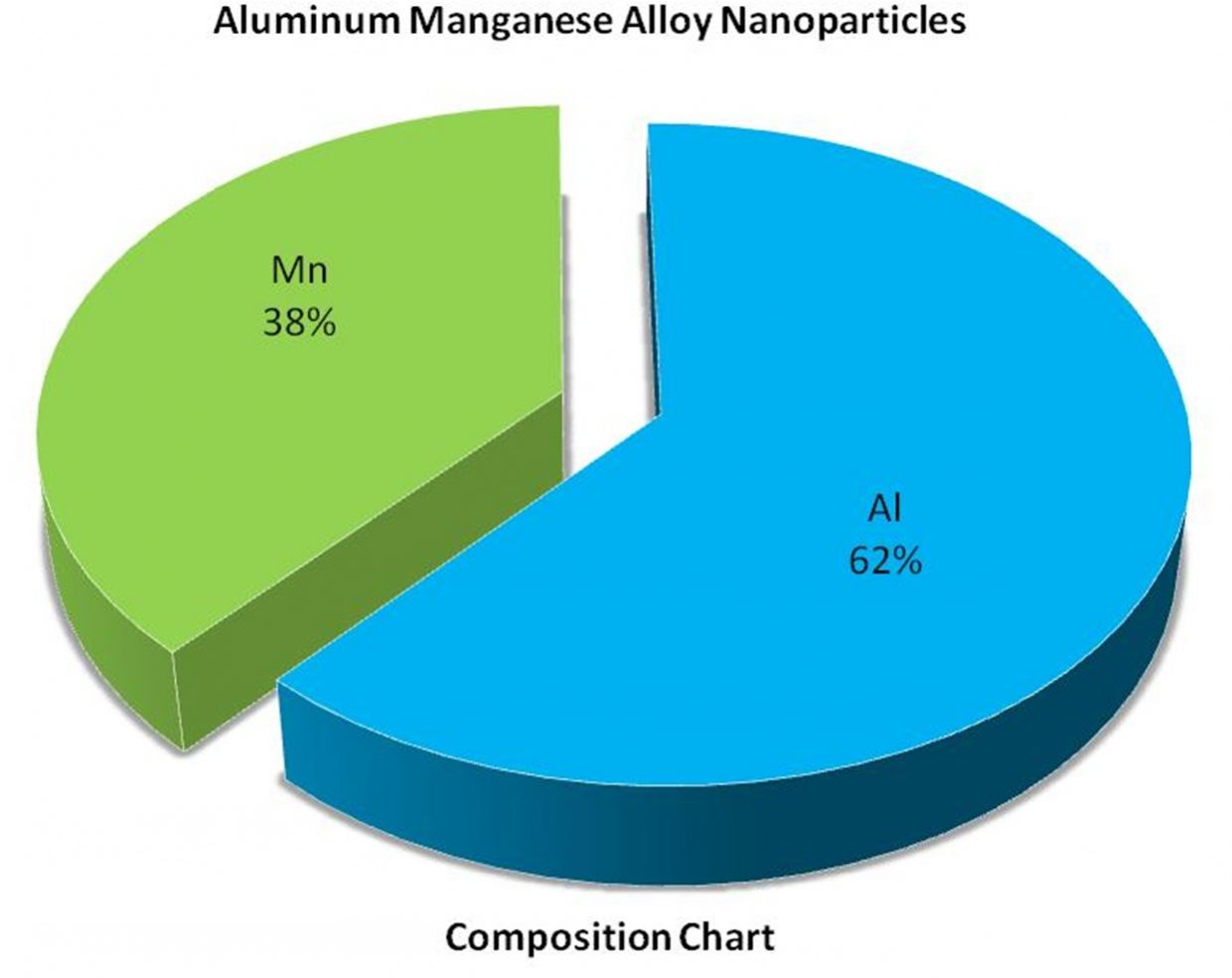 Composition Chart - Al:Mn Alloy Nanoparticles