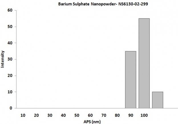 Barium Sulphate Nanoparticles – Size Analysis