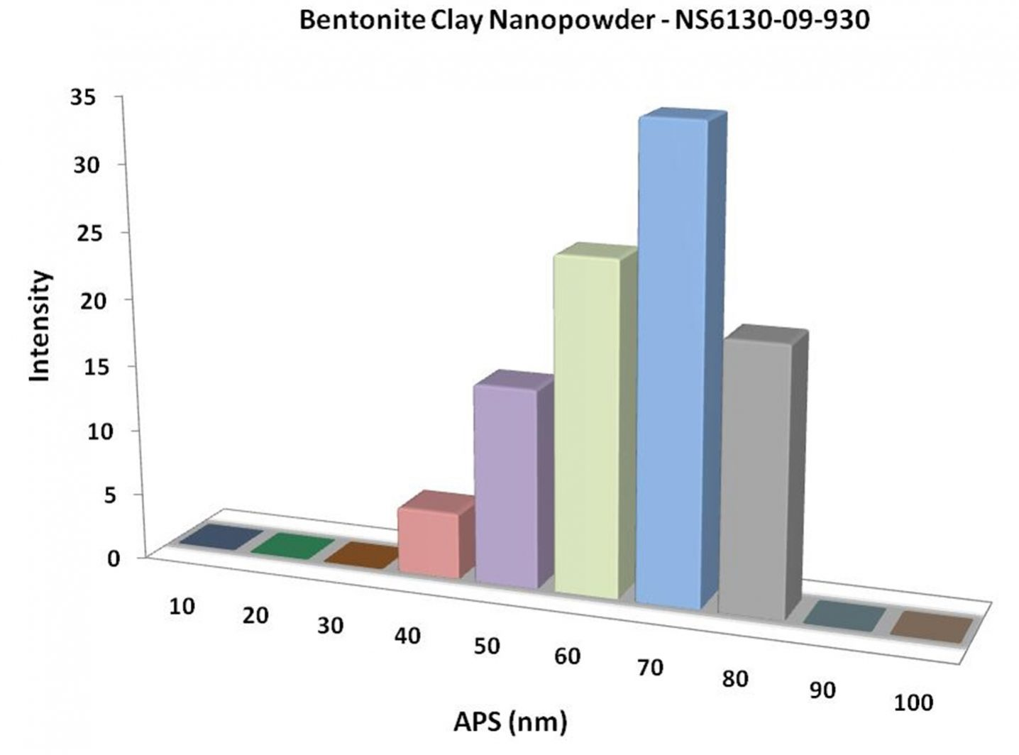 Particles Size Analysis - Bentonite Clay Nanopowder