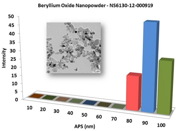 Particles Size of Analysis-BeO