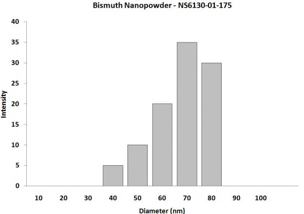 Particles Size Analysis - Bismuth Nanopowder
