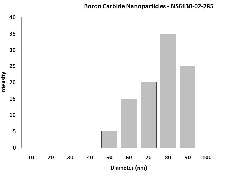 Boron Carbide Nanopowder – Size Analysis