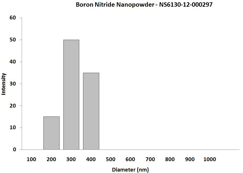Boron Nitride Nanopowder – Size Analysis