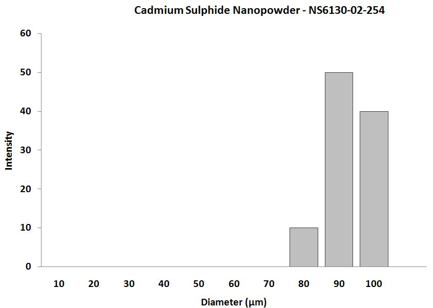 CdS Nanopowder – Size Analysis