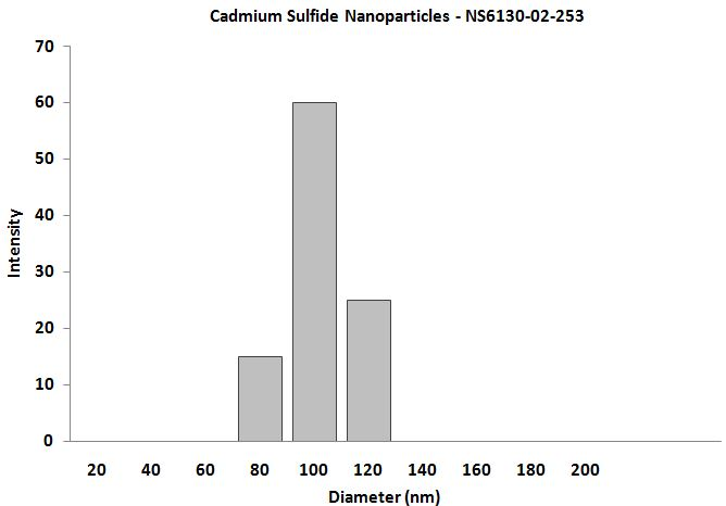 CdS Nanoparticles – Size Analysis