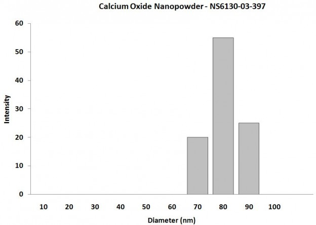 Particles Size Analysis - CaO Nanopowder