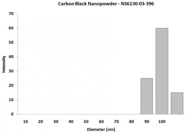 Particles Size Analysis - C Nanoparticles