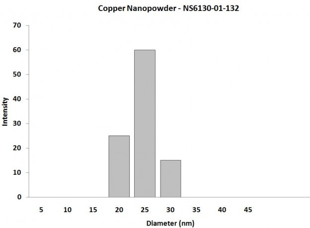 Particles Size Analysis - Copper Nanoparticles