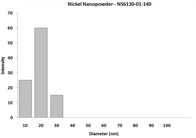 Particles Size Analysis - Ni Nanopowder