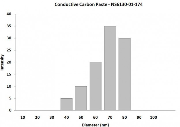 Particles Size Analysis - Carbon Paste