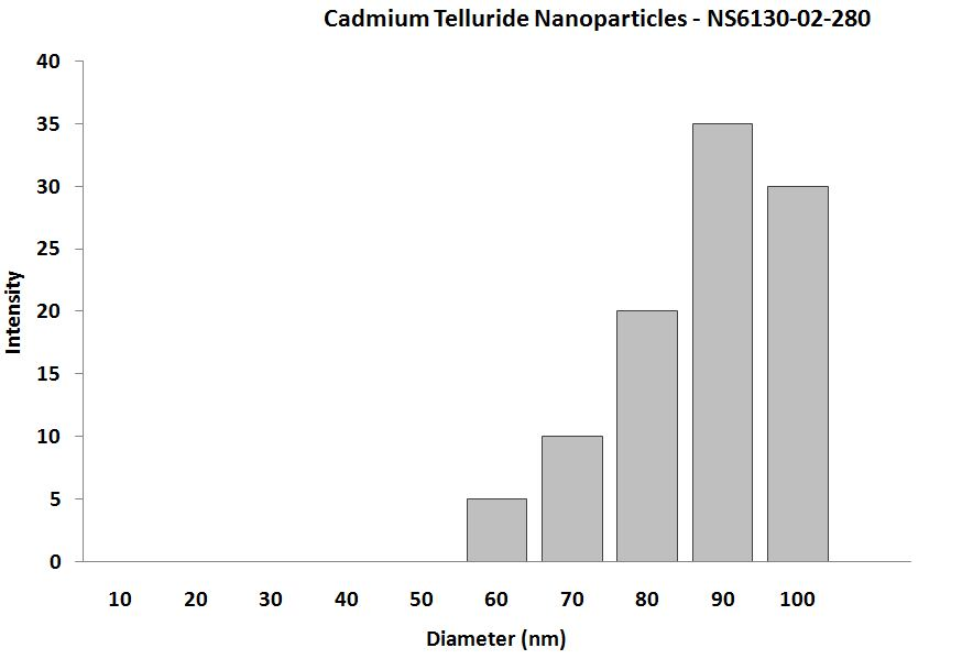 CdTe Nanoparticles – Size Analysis