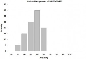 Particles Size Analysis - Ce Nanopowder