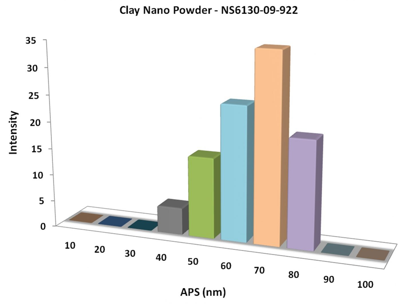 Particles Size Analysis - Clay Nanoparticles