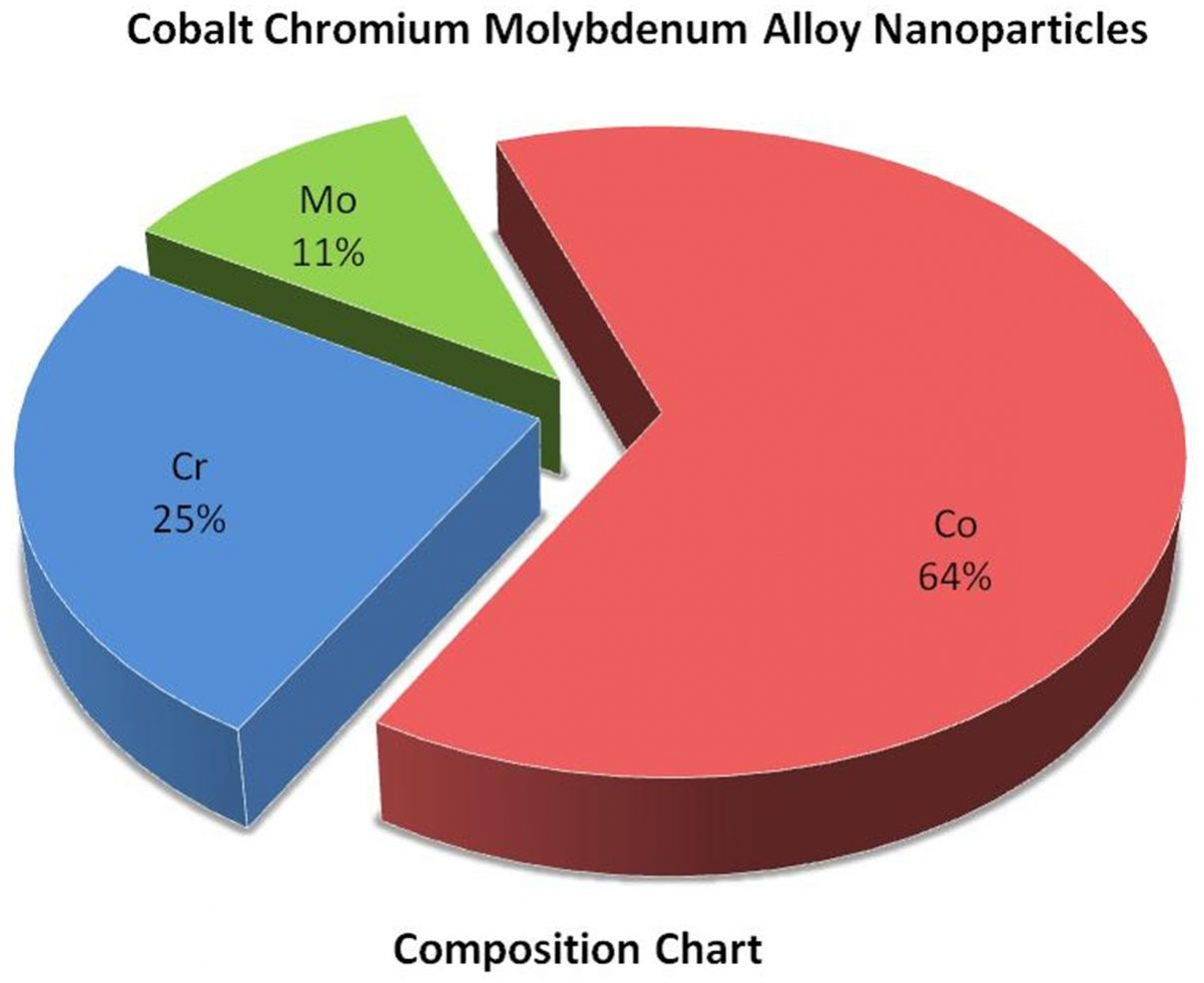Composition Chart - Co:Cr:Mo Alloy