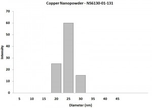 Particles Size Analysis -  Cu Nanopowder