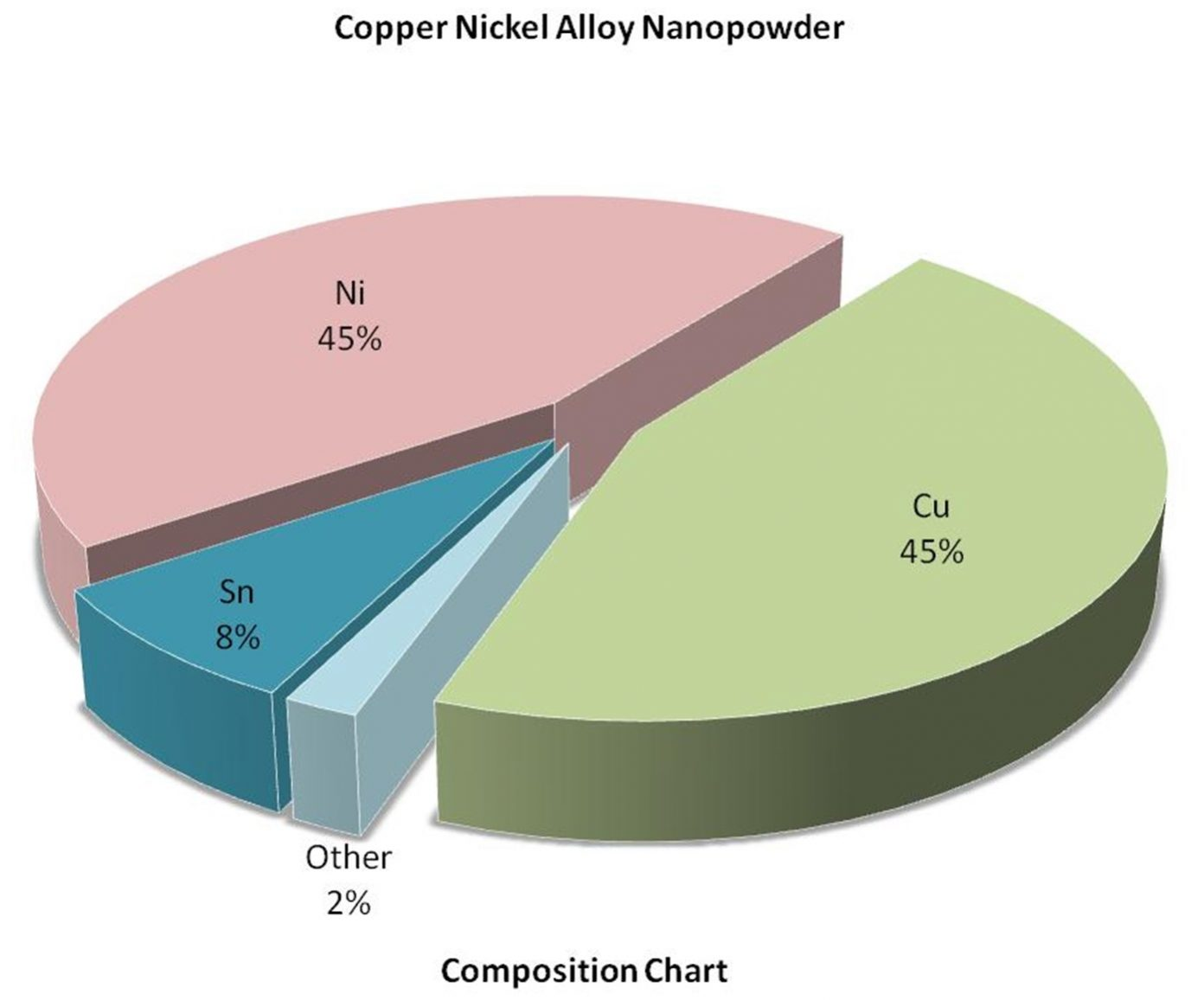 Composition Chart – Cu:Ni Alloy Nanoparticles