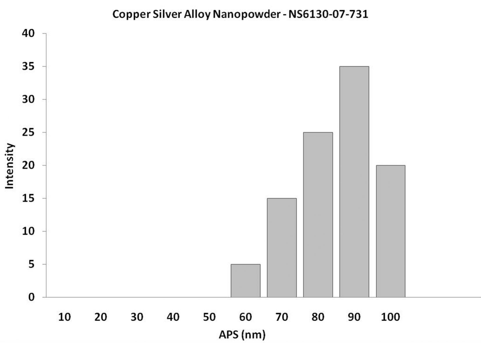 Particles Size Analysis - Copper Silver Alloy Nanoparticles