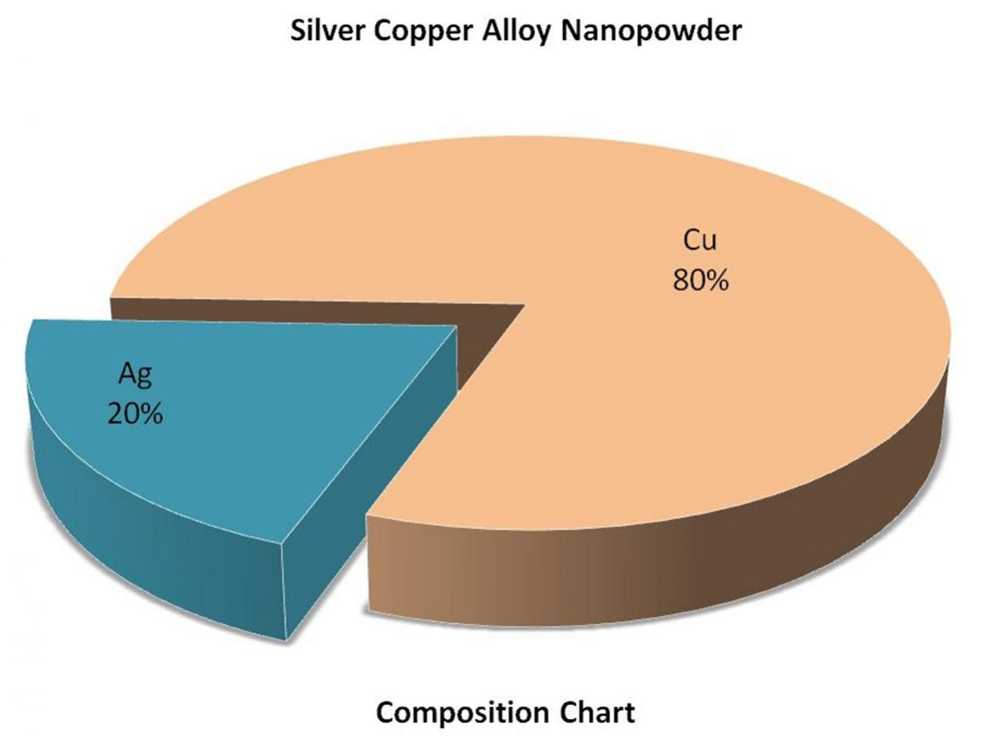 Composition Chart - Cu:Ag Alloy Nanoparticles