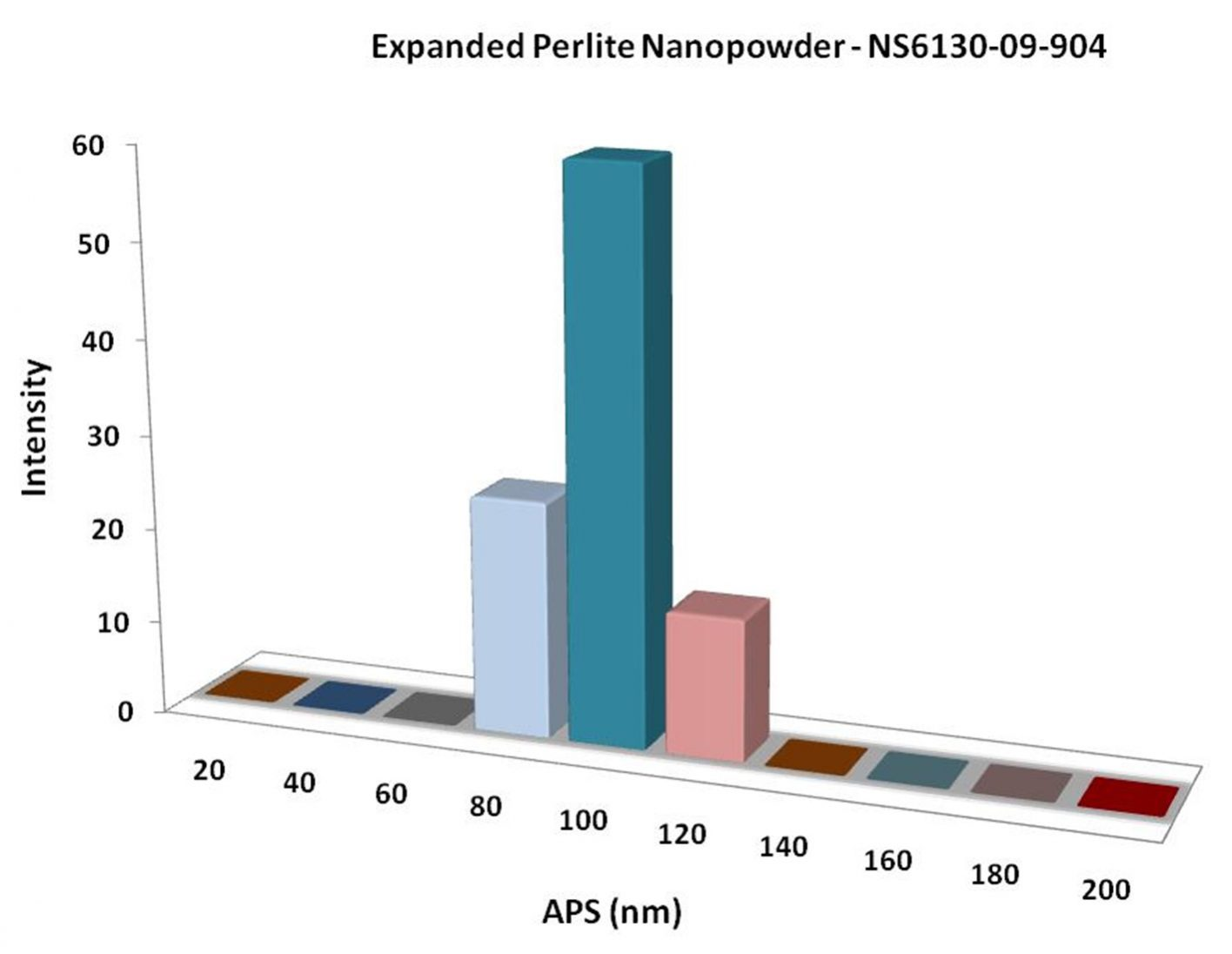 Particles Size Analysis -  Expanded Perlite Powder