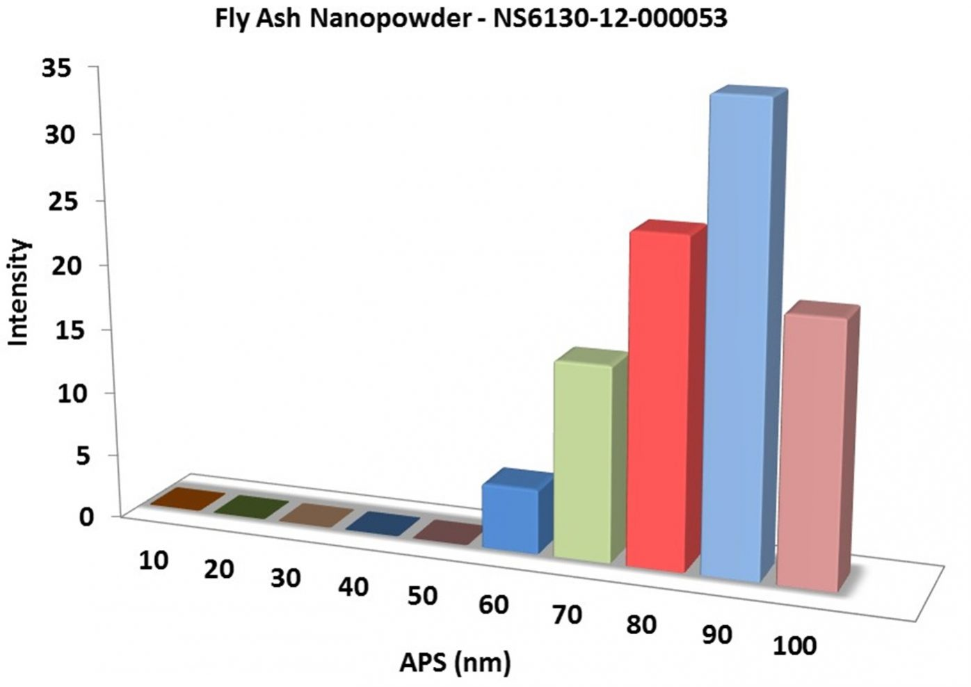 Particles Size Analysis - Fly Ash nano Powder