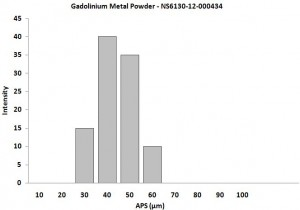 Particles Size Analysis - Gadolinium Metal Powder